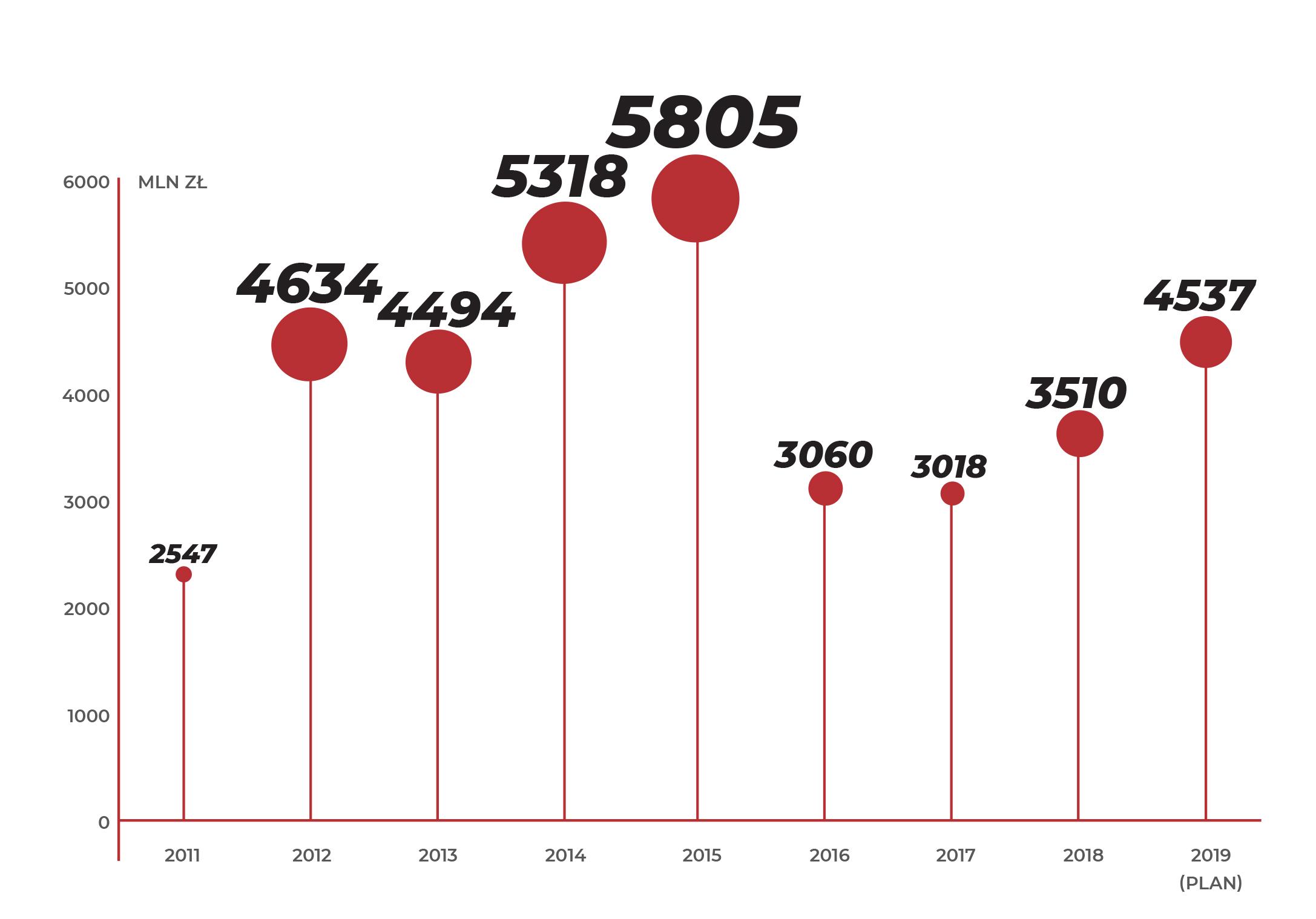 WYKRES PRZEDSTAWIA BUDŻET NCBR W LATACH 2011-2018