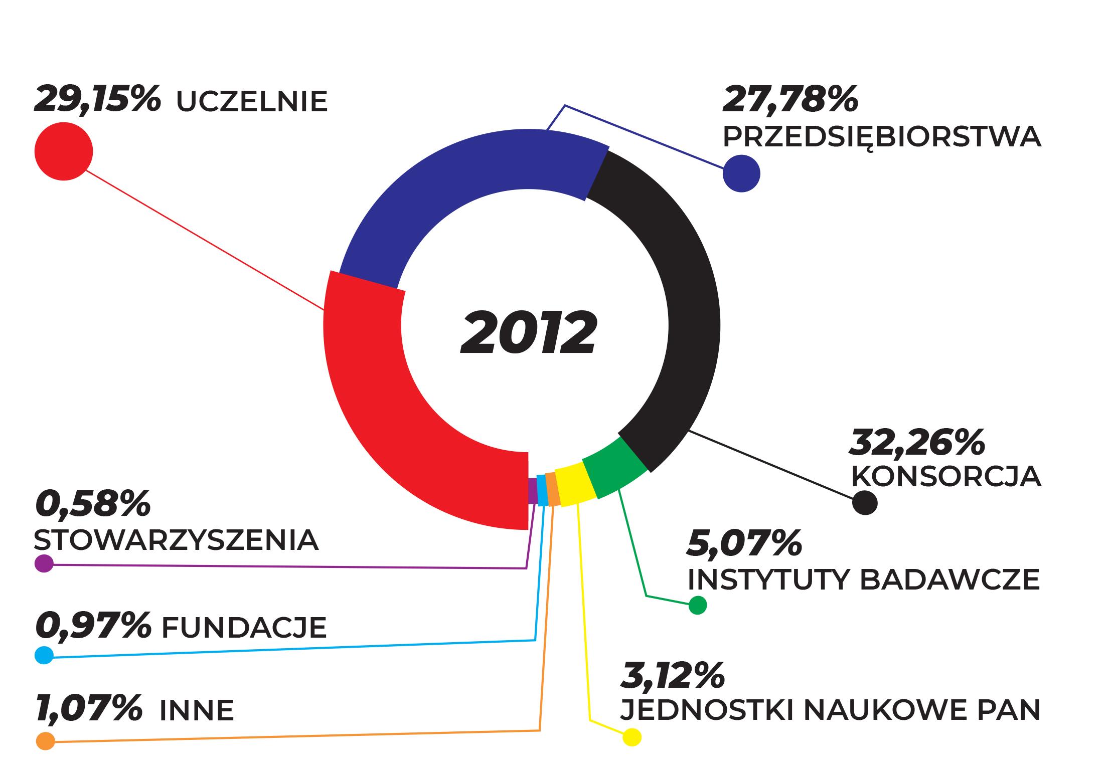 WYKRES PRZEDSTAWIA UDZIAŁ BENEFICJENTÓW W OGÓLNEJ LICZBIE UMÓW W ZALEŻNOŚCI OD FORMY PRAWNEJ W ROKU 2012
