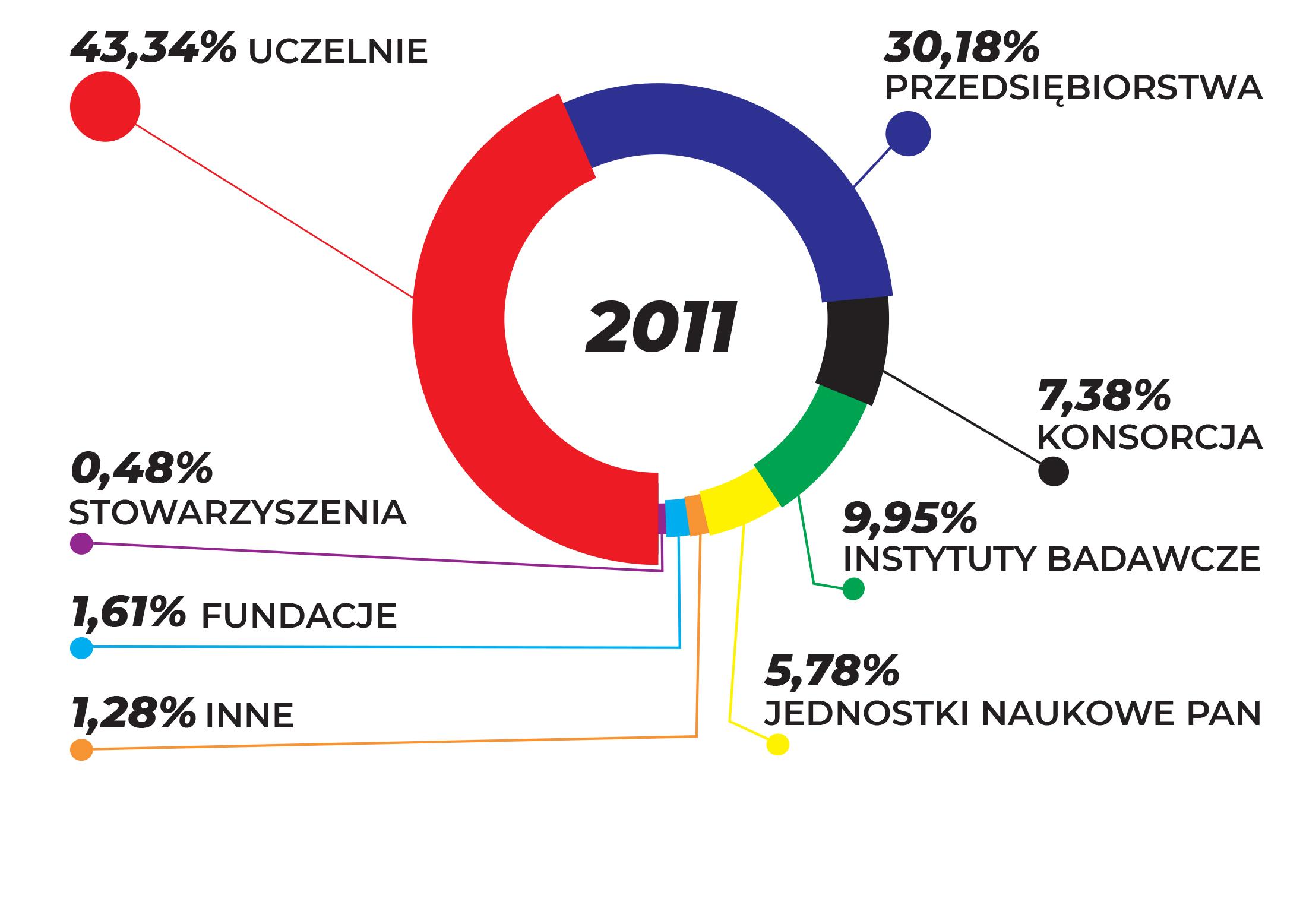 WYKRES PRZEDSTAWIA UDZIAŁ BENEFICJENTÓW W OGÓLNEJ LICZBIE UMÓW W ZALEŻNOŚCI OD FORMY PRAWNEJ W ROKU 2011