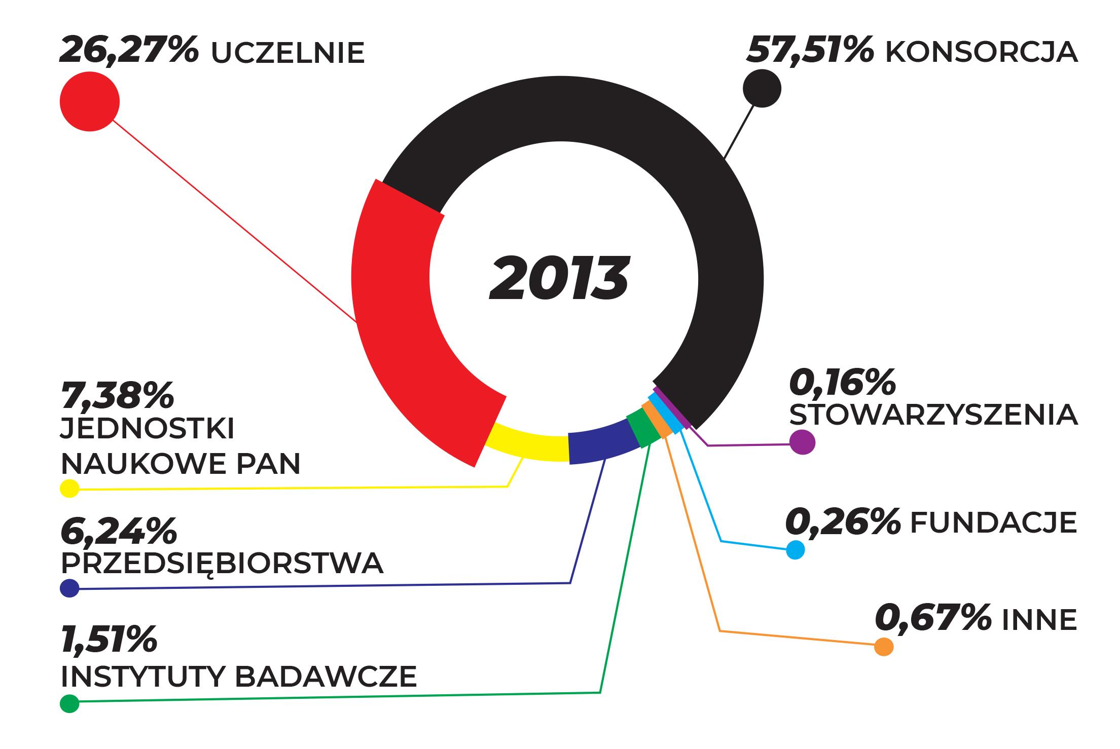 WYKRES PRZEDSTAWIA UDZIAŁ BENEFICJENTÓW W CAŁKOWITYM DOFINANSOWANIU W ZALEŻNOŚCI OD FORMY PRAWNEJ W ROKU 2013