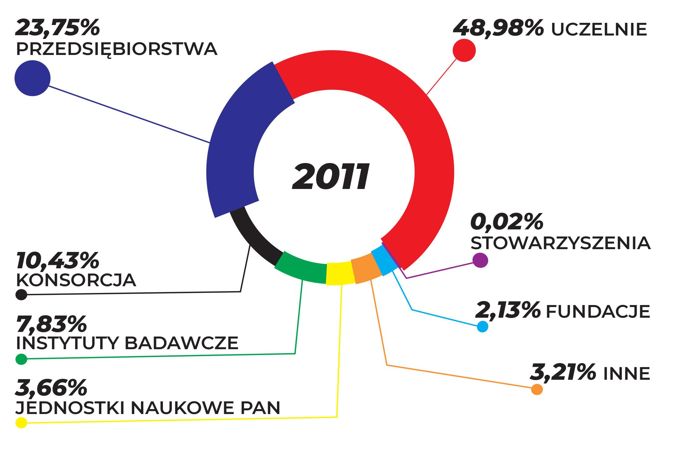 WYKRES PRZEDSTAWIA UDZIAŁ BENEFICJENTÓW W CAŁKOWITYM DOFINANSOWANIU W ZALEŻNOŚCI OD FORMY PRAWNEJ W ROKU 2011