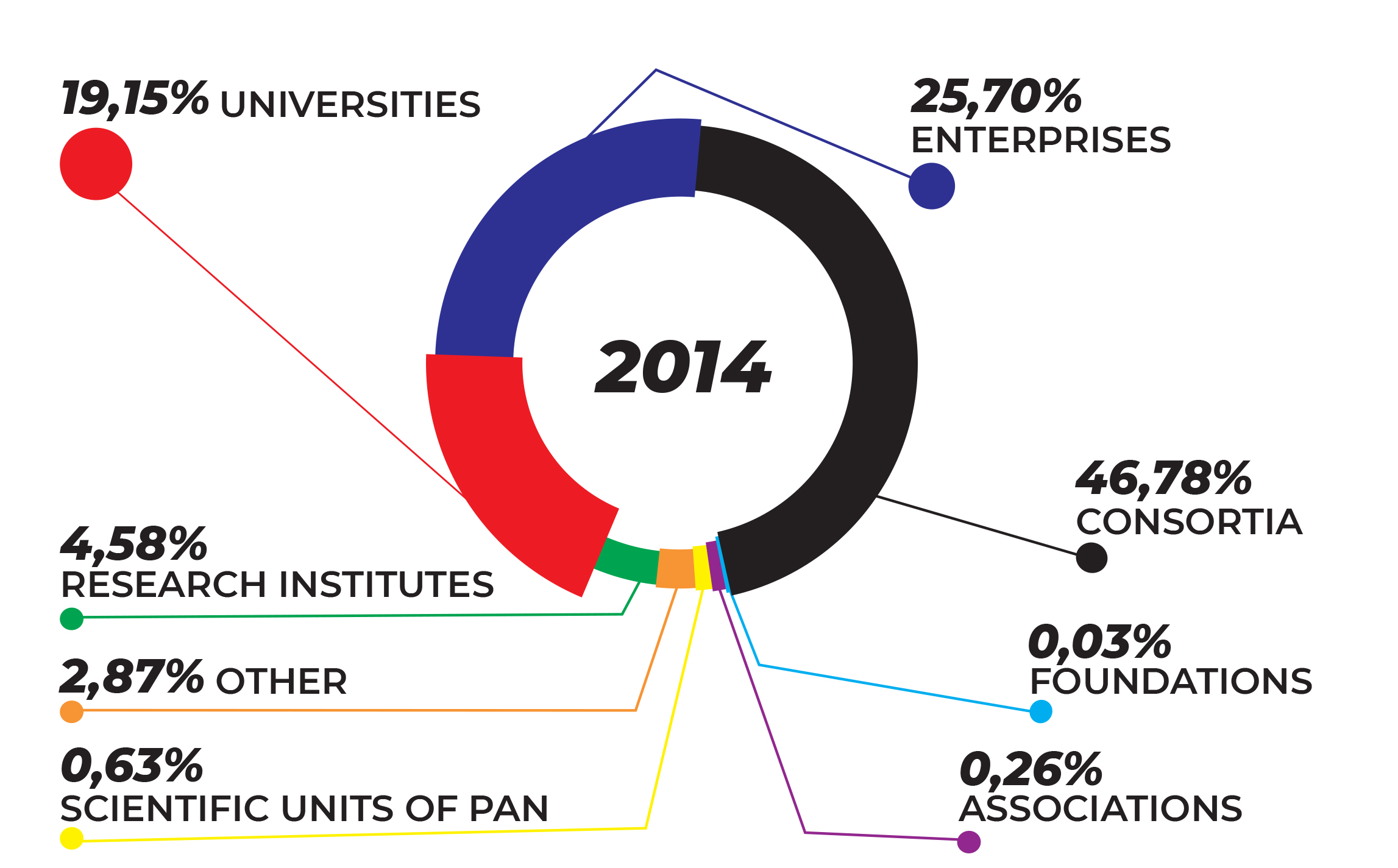 THE CHART SHOWS THE BENEFICIARIES' SHARE IN THE TOTAL FUNDING AMOUNT, DEPENDING ON THEIR LEGAL FORM IN 2014