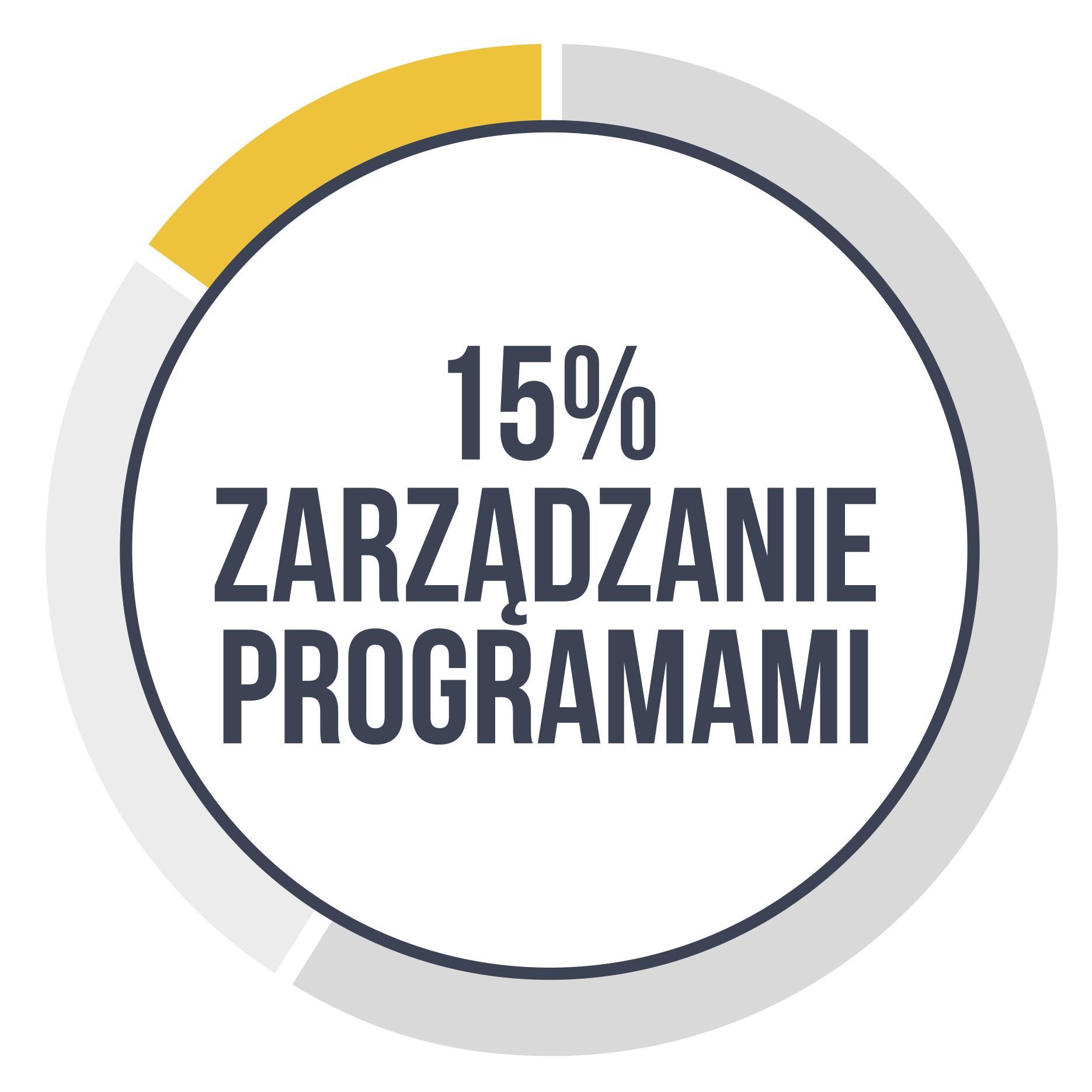 Zarządzanie programami